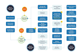 Jcids Process Flow Chart 74 Prototypical Procurement Process Flow
