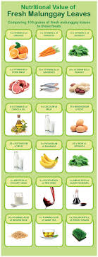 Moringa Benefits Chart A A Food Moringa Recipes Moringa