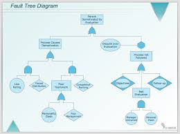 Fault Tree Diagram Business Flow Chart Tree Diagram Chart