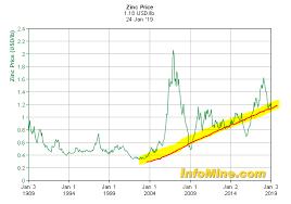 Zinc Sector Analysis With A List Of 20 Zinc Stocks Seeking
