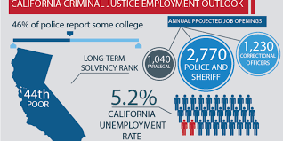 California State Active Duty Pay Chart Best Criminal Justice Schools In California