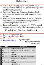 3 Address Code In Compiler Design Intermediate Code Generation And Three Address Code