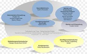 Organizational Chart Interesting Organizational Chart Business Telecommunications Relay Service