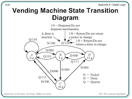 State Diagram Vending Machine Classy Chapter Contents A48 Sequential Logic A48 Introduction Ppt Download