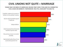 Civil unions vs gay marriage