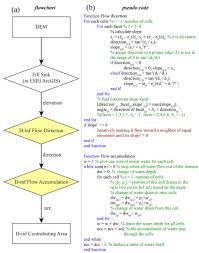 Flowchart And Pseudo Code For D Infinity Contributing Area