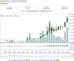 Ripple Market Report Xrp Overtakes Eth Allcoinsnews Com