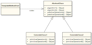 Template Pattern Enchanting The Apache Groovy Programming Language Design Patterns In Groovy