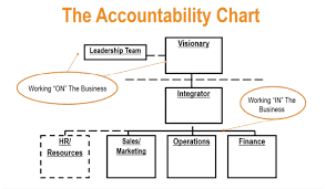 Eos Accountability Chart Roles Create A Winning Traction Management System