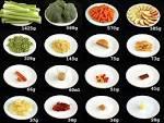 calorieën producten