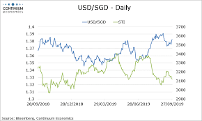 Usd To Sgd Chart Forex Analysis Singapore Flows Usd Sgd Extends Gains As