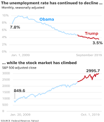 President Donald Trump Numbers Tell The Story Of His First