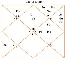 My Rashi Chart Rana Daggubati Horoscope And What Does It Tells About The