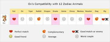 Zodiac Compatibility Chart Love Calculator Zodiac Compatibility Chart Love Calculator Horoscope Signs
