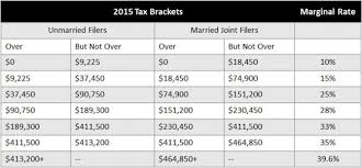 Federal Income Tax Rates 2015 Chart Income Tax System Pronk Palisades