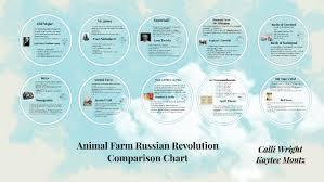Animal Farm Russian Revolution Comparison Chart By Calli