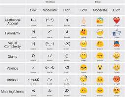 Lisbon Emoji And Emoticon Database Leed Norms For Emoji