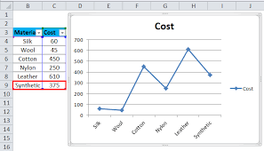 Dynamic Chart In Excel 2003 Dynamic Chart In Excel Examples How To Create Dynamic