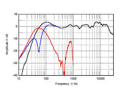 kef ls50 frequency response. 1014dx14fig3.jpg kef ls50 frequency response