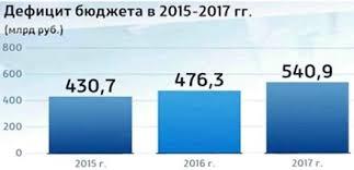 Бюджет РФ реферат курсовая работа диплом Скачать бесплатно  Министерство финансов посчитало самым простым вариантом урезать бюджетные вложения в те направления в которых в последние годы был максимальный прирост