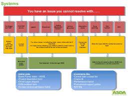 It Help Desk Process Flow Chart Escalation Process Flow Chart