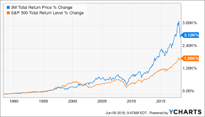 4 Reasons 3m Could Crush The Market Over The Next Decade