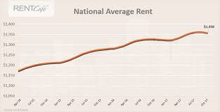 One Bedroom Apartment Rents Increased The Most
