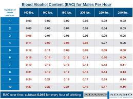 Bac Calculator Chart How Many Drinks To Get Drunk Sophisticated Ish Lawyer