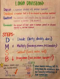 Long Division Process Chart Division Lessons Tes Teach