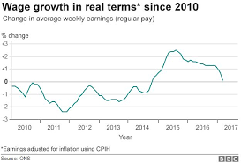 Real Wage Growth Chart Uk Wage Growth Slows As Higher Inflation Starts To Bite