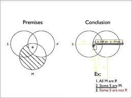 All S Are P Venn Diagram Invalidity With A Venn Diagram