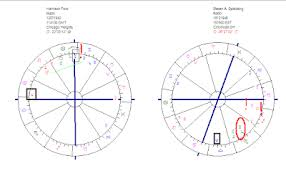 George Harrison Natal Chart Astropost Indiana Jones And The Birth Charts Of Steven