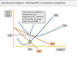 economics essay technique contestable markets