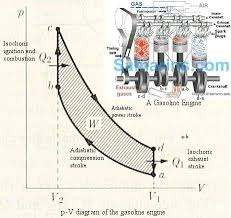 what is a simple model of internal combustion engine physics enter image description here