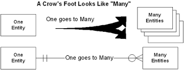 Crow S Foot Notation Crows Feet Are Best Tdan Com