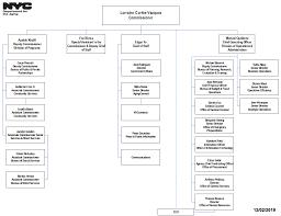 Nyc Organizational Chart Organizational Chart Dfta