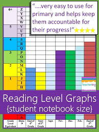 Student Reading Level Graph Dra Fountas And Pinnell