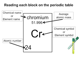 We will learn to use the periodic table as tool - ppt video online ...