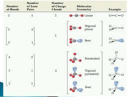 Vsepr Theory Hybridization