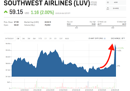Jblu Stock Quote Airline stocks surge after Warren Buffett says he's open to buying 40