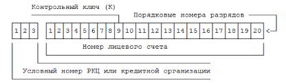 Порядок расчета контрольного ключа в номере лицевого счета  Открыть в новом окне