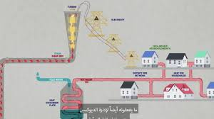 Is Incineration The Right Solution For Beirut Blog Baladi