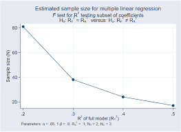 Sample Analysis Mesmerizing Power Analysis For Linear Regression
