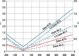 Pt100 Range Chart Rtd Sensor 2 Wire Rtd 3 Wire Rtd 4 Wire Rtd Rtd Probe