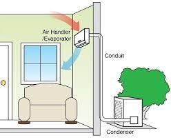 split air conditioning system. mini split system - google search · air conditioner conditioning l