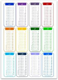 Printable Times Table Chart X1 A4 Size Portrait