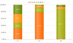 Kendo Ui How To Solve Incorrect Grouped Bar Chart In