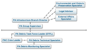 Pa State Government Chart Lesson Summary