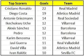 La Liga Top Scorers And Assists 28 January