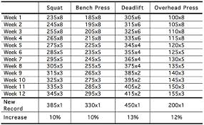 Five Phase Mastery Progressive Resistance Training By Marty GallagherSquat Bench Deadlift Overhead Press